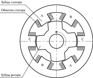 Рис.5. ВИРМ для СГУ